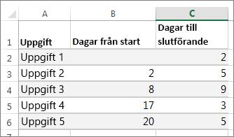 exempeltabelldata för Gantt-schemat