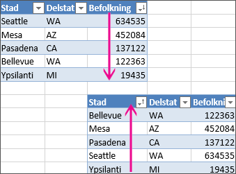 Ångra sortering för en tabell