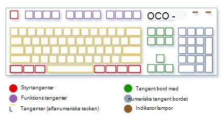 Bild av tangentbord som visar typer av tangenter