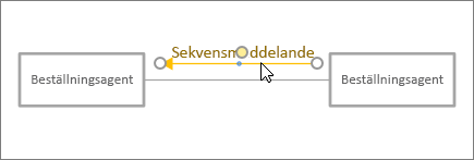 Markören placering meddelandeformen till rätt plats bredvid kopplingslinje