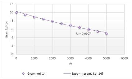 Diagram med en exponentiell trendlinje
