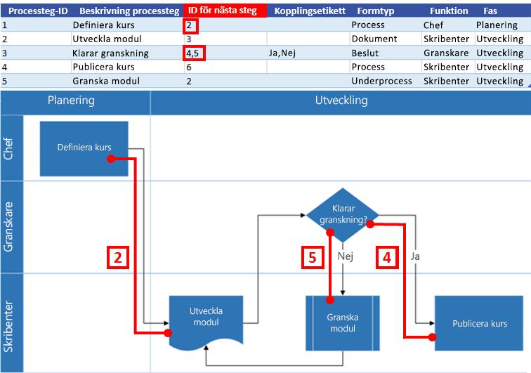 Interaktion mellan Excel-processkartan och Visio-flödesschemat: ID för nästa steg