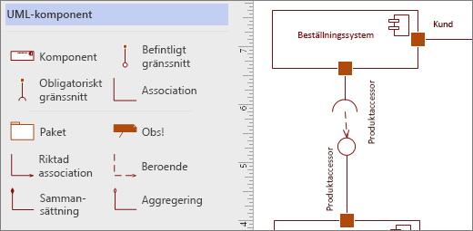 UML-komponentstencil med exempelformer på sidan