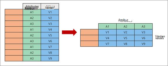 Visualisera begreppet pivotering