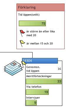 Databeskrivning som visar ikonerna i sidans datagrafik