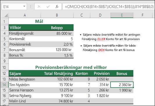 Exempel på beräkning av försäljningsbonus med OM, OCH och ICKE.  Formeln i cell E14 är =OM(OCH(ICKE(B14<$B$7),ICKE(C14<$B$5)),B14*$B$8,0)