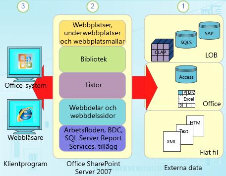 Strukturerade datakomponenter i SharePoint