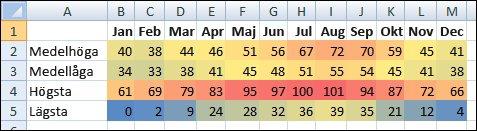 Temperaturdata med villkorsstyrd formatering
