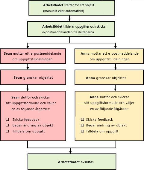 Diagram över enkelt arbetsflöde för insamling av feedback