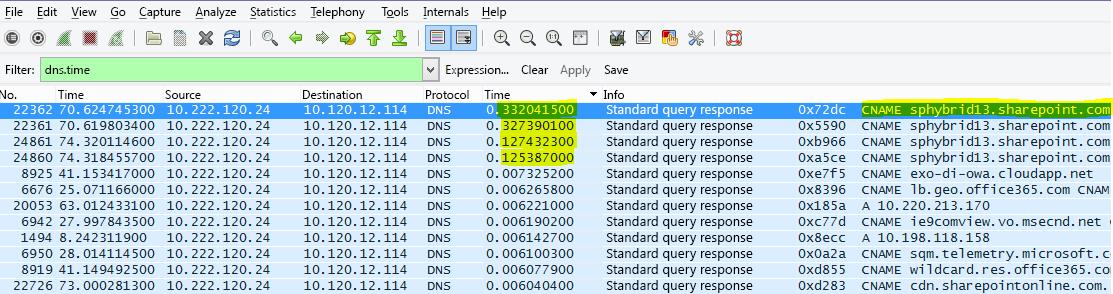 En del av SharePoint Online filtrerat i Wireshark efter (gemener) dns.time, med tiden från uppgifterna i en kolumn och sorterad i stigande ordning.
