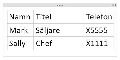 Den färdiga tabellen
