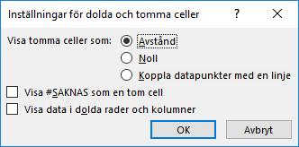 Dialogruta för dolda och tomma celler i Excel-diagram