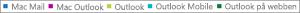 Skärmbild: Lista över e-postklienter. Klicka på e-postklienten om du vill få mer rapportdata om klienten.
