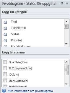 PivotDiagram – fönstret Uppgiftsstatus