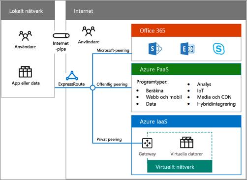 Ladda ned hybridmolnaffischen för att få en översikt över hybridalternativen för Office 365