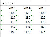 Den slutliga tabellen och värdena
