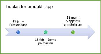 Exempel på grafik för tidslinje