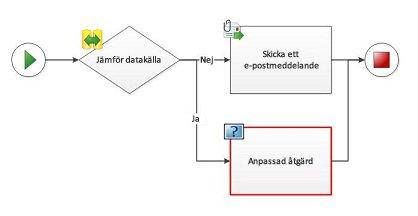 En anpassad åtgärd kan inte läggas till i ett arbetsflödesdiagram.
