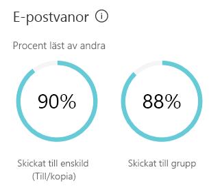 Dina e-postvanor kan visa en uppskattning av hur mycket tid du ägnar åt att skicka och läsa e-post.