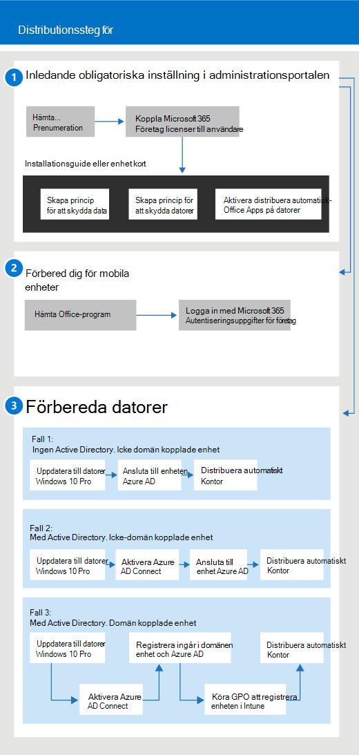 Ett diagram med flöden för konfiguration och hantering för administratörer och även för användare