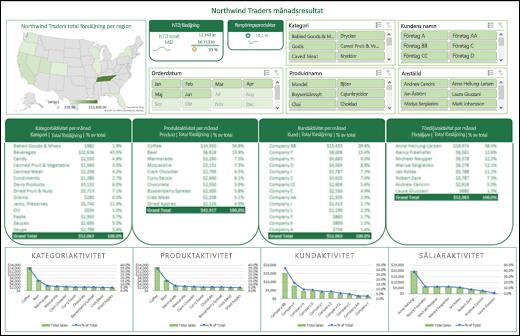 Exempel på en Excel-instrumentpanel med utsnitt och en tidslinje