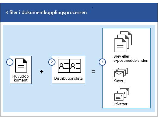 Tre filer i dokumentkopplingsprocessen, dvs. ett huvuddokument plus en distributionslista som ger uppsättningar med bokstäver eller e-postmeddelanden, kuvert och etiketter.