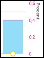 CQD – data i procent