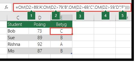 """Komplex kapslad OM-sats– formeln i E2 är =OM(B2>97;""""A+"""";OM(B2>93;""""A"""";OM(B2>89;""""A-"""";OM(B2>87;""""B+"""";OM(B2>83;""""B"""";OM(B2>79;""""B-"""";OM(B2>77;""""C+"""";OM(B2>73;""""C"""";OM(B2>69;""""C-"""";OM(B2>57;""""D+"""";OM(B2>53;""""D"""";OM(B2>49;""""D-"""";""""F""""))))))))))))"""