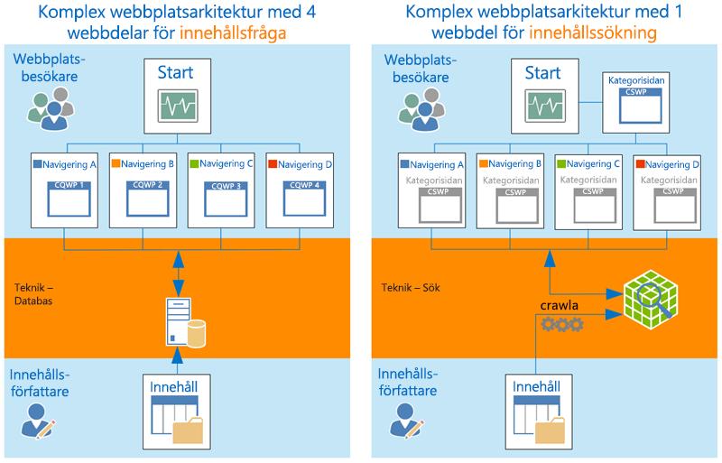 Komplex webbplatsarkitektur