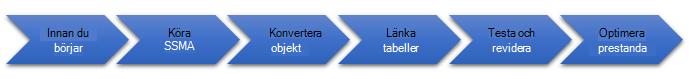 Stegen i migrering av databas till SQL Server