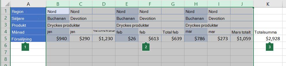 Data ordnade i kolumner som ska grupperas
