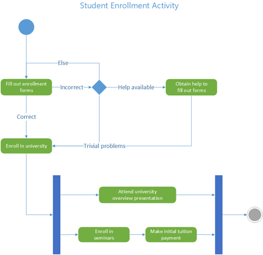 Ett exempel på ett UML-aktivitetsdiagram som visar flödet av kontroll för studentregistrering på universitet.