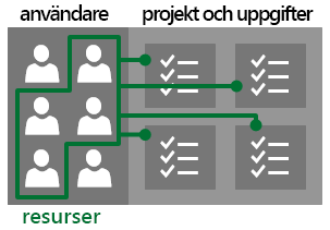 Användare och resurser