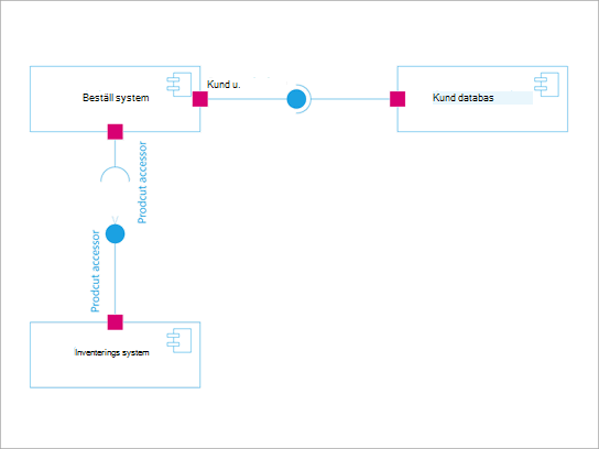 UML-komponent-diagram.