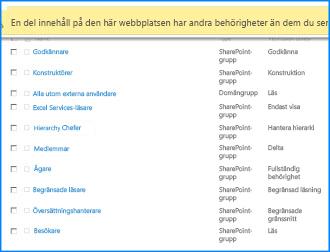 Skärmbild av sidan Webbplatsbehörigheter på SharePoint Online. Meddelandefältet högst upp är markerat och visar att vissa av grupperna inte ärver behörigheter från den överordnade webbplatsen