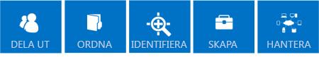 Serier med blå paneler som visar kärnfunktionerna i SharePoint 2013, som är Dela, Organisera, Upptäck, Bygg och Hantera.