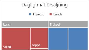 Bild av den översta kategorinivån i träddiagrammet som visas i en banderoll