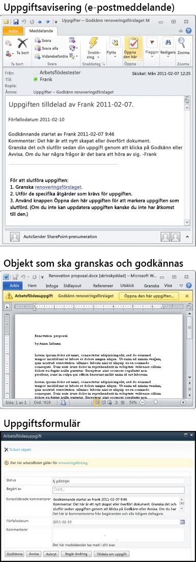 Meddelande med uppgiftsavisering, objekt för granskning och uppgiftsformulär