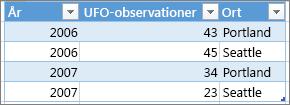 Exempel på korrekt tabellformat