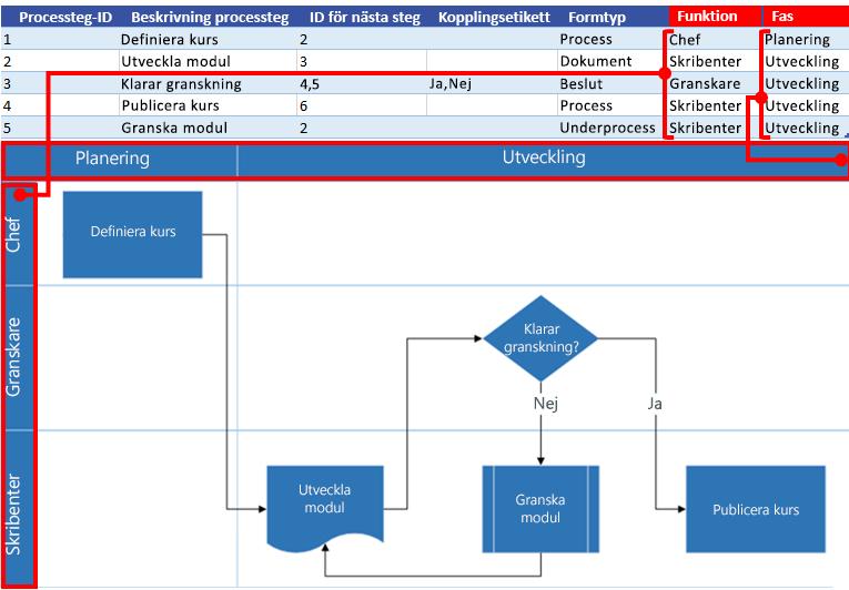 Interaktion mellan Excel-processkartan och Visio-flödesschemat: Funktion och fas