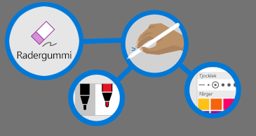 fyra cirklar: en med ett radergummi, en med en hand som håller i en penna, en med en färgpalett och en med två pennor