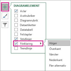 Diagramelement > Förklaring i Excel