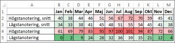 Data med en färgskala som villkorsstyrd formatering