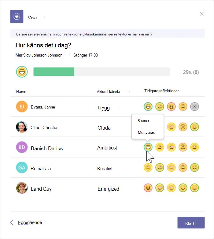 Lärarvyn för slutförda Reflect-incheckningar med fokus på en enda emoji. Läraren har markerat emojin och kan se procentandelen av alla elever som valde emojien, namnen de gav sina känslor och de föregående 5 reflektionerna av dessa elever.