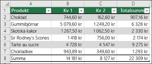 Exempel på data som är formaterade som en Excel-tabell