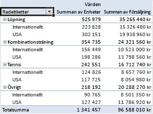 Summerade data i en pivottabellrapport