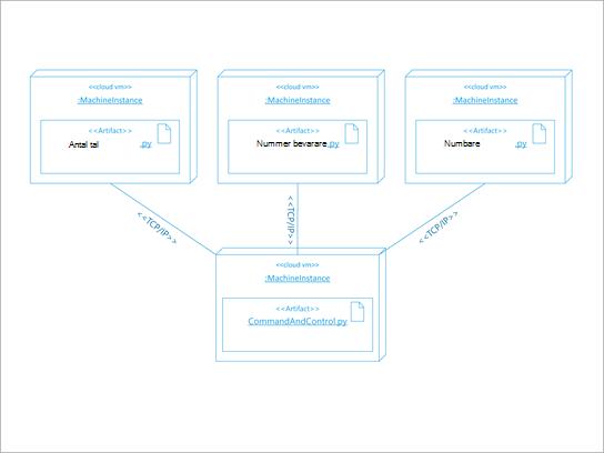 UML-arkitektur diagram för en program distribution.