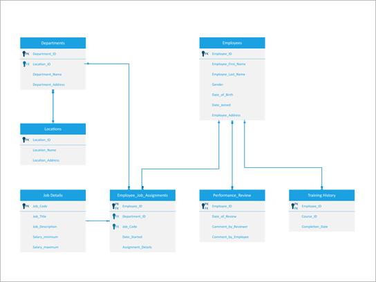 Kråkfotsnotationets fot diagram för ett system för Human Resources Management.