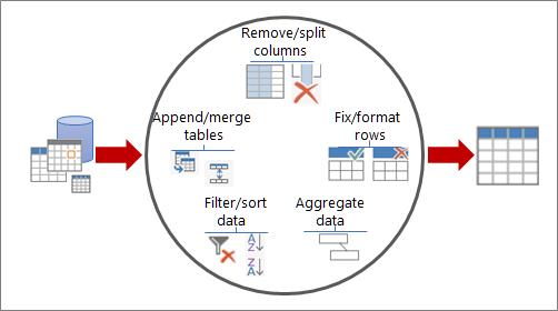 Olika sätt att forma data i Power Query