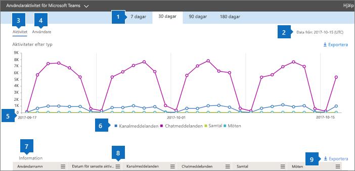 Office 365-rapporter – användaraktivitet för Microsoft Teams